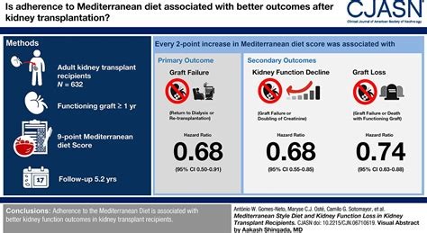 Mediterranean Style Diet and Kidney Function Loss in